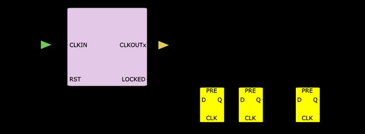 FPGA, SystemVerilog, Designs